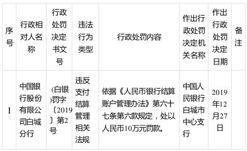 中国银行白城分行违法遭罚10万元 违反支付结算管理相关法规