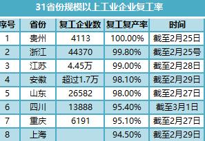 21省份规模以上企业复工超八成贵州100%复工 专家:经济长期增长趋势不改
