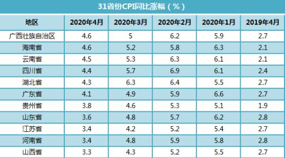 31省份4月CPI出炉:10地涨幅超全国均值 广西涨幅领跑
