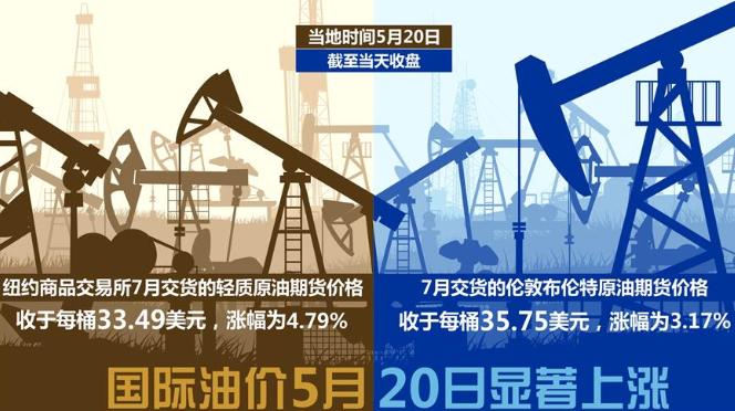 国际油价5月20日显著上涨