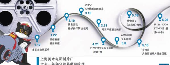 一年跨界20余次 上海美影厂的IP跨界启示录