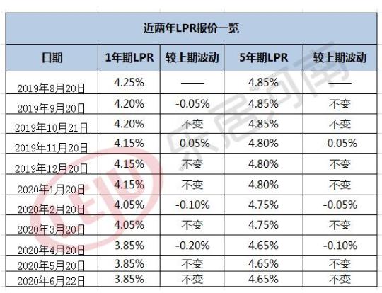 【关注】房贷利率下行趋势明显 郑州购房时机到了吗?