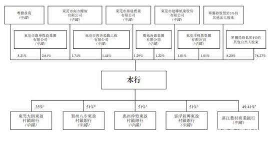 地方银行密集IPO:东莞农商行准备在香港上市