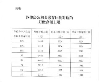 公积金基数怎么选?北京2020公积金年度月缴存基数上限较去年保持不变