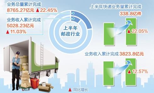 上半年邮政快递业逆势上扬 业务收入超5000亿元增长11.03%