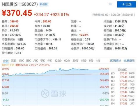 国盾量子上市股价预测是多少?国盾量子上市首日大涨924%