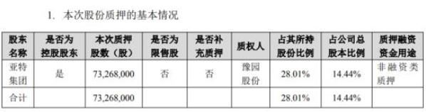 金徽酒股份有限公司(603919)股东质押7326.8万股 用于非融资类质押