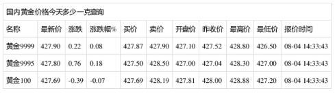 中国黄金价实时 国内黄金价格查询(2020年8月4日)