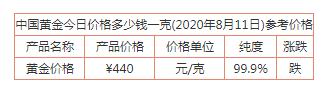 最新!中国黄金今日价格多少钱一克(2020年8月11日)