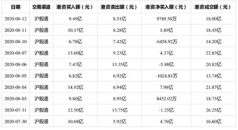 贵州茅台8月12日获沪股通净买入9789.58万 一个月内下跌5.07%