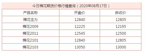 今日棉花期货价格行情查询 棉花2009开盘价12225