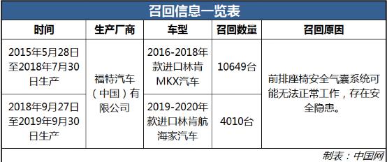 安全气囊系统可能无法正常工作 14659台进口林肯MKX及航海家被召回