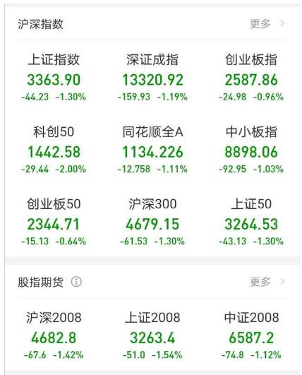 三大股指低位震荡跌停股24家 农业板块跌幅居前