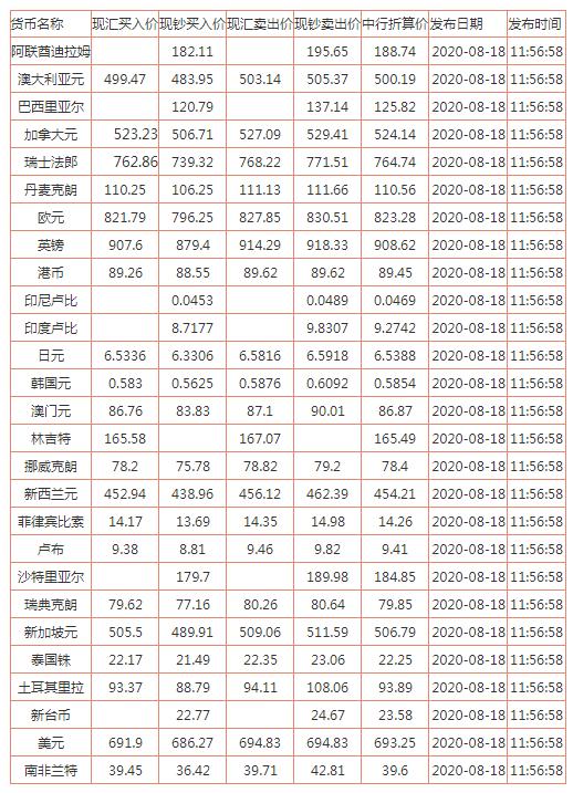 8月18日中行外汇牌价走势:人民币对美元汇率多少?