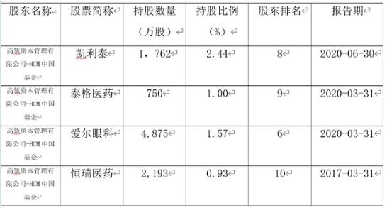 高瓴资本入股医药 再落一子8.3亿美元入股京东健康