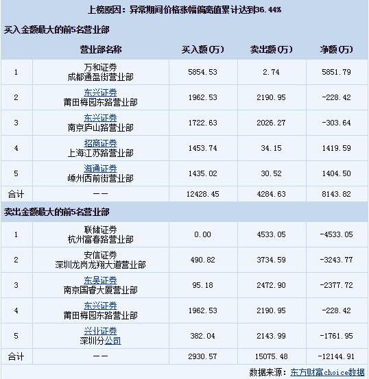 坚瑞沃能(300116)龙虎榜数据 当天收报3.01元(08-25)