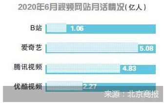 """花5.13亿港元拿下欢喜传媒9.9%股份 B站""""电影梦""""破壳"""