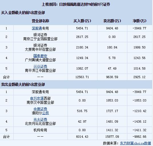 天邦股份(002124)龙虎榜数据 收报17.56元跌9.99%(09-07)