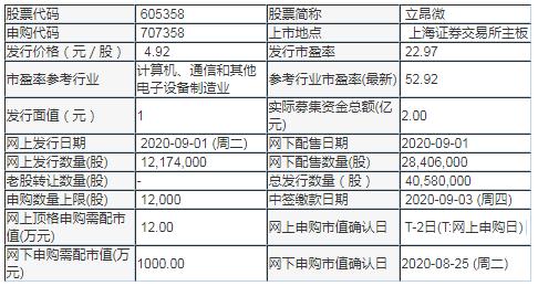 立昂微(605358)中签率与中签号查询 发行价格4.92元/股