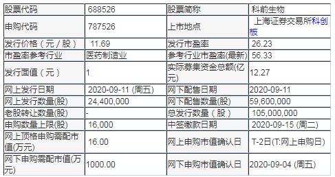 科前生物中签号出炉 787526中签率查询