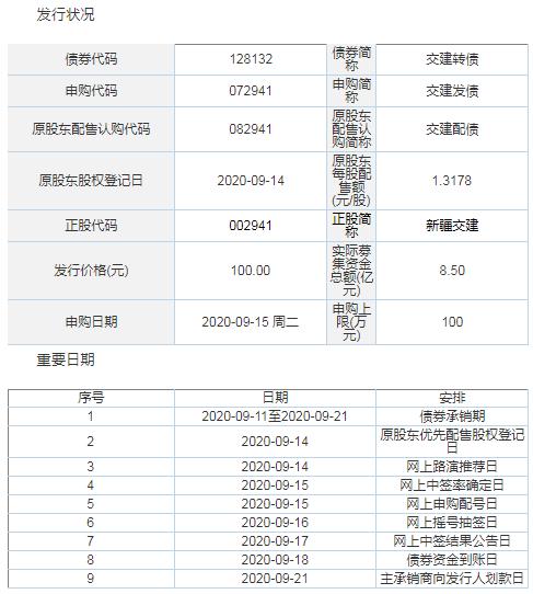新疆交建(002941)8.5亿元可转债发行 交建发债中签率查询