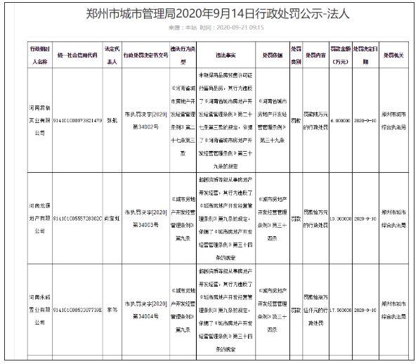 郑州多家房地产公司因违法违规被处罚 涉及君临实业等