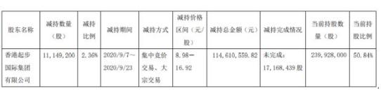 起步股份(603557)股东减持1114.92万股 股份减少2.36%